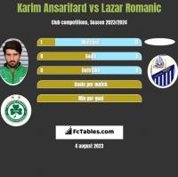 Karim Ansarifard vs Lazar Romanic h2h player stats