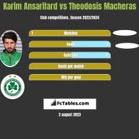Karim Ansarifard vs Theodosis Macheras h2h player stats