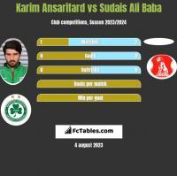 Karim Ansarifard vs Sudais Ali Baba h2h player stats