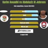 Karim Aouadhi vs Abdulaziz Al Jebreen h2h player stats