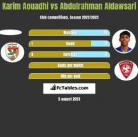 Karim Aouadhi vs Abdulrahman Aldawsari h2h player stats