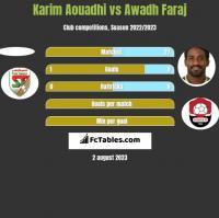 Karim Aouadhi vs Awadh Faraj h2h player stats