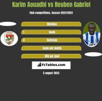 Karim Aouadhi vs Reuben Gabriel h2h player stats