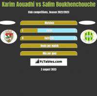 Karim Aouadhi vs Salim Boukhenchouche h2h player stats