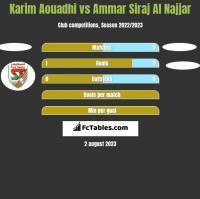 Karim Aouadhi vs Ammar Siraj Al Najjar h2h player stats