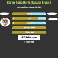 Karim Aouadhi vs Hassan Algeed h2h player stats