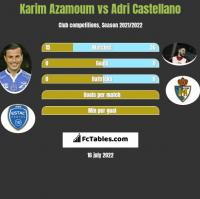 Karim Azamoum vs Adri Castellano h2h player stats