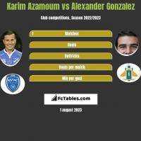 Karim Azamoum vs Alexander Gonzalez h2h player stats