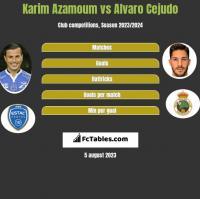 Karim Azamoum vs Alvaro Cejudo h2h player stats