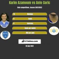 Karim Azamoum vs Ante Coric h2h player stats