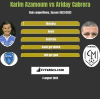 Karim Azamoum vs Ariday Cabrera h2h player stats