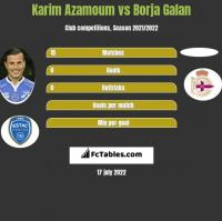 Karim Azamoum vs Borja Galan h2h player stats