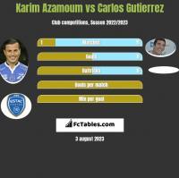Karim Azamoum vs Carlos Gutierrez h2h player stats