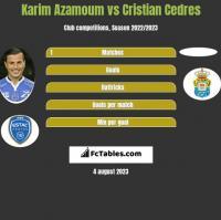Karim Azamoum vs Cristian Cedres h2h player stats