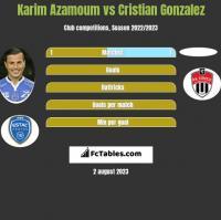 Karim Azamoum vs Cristian Gonzalez h2h player stats