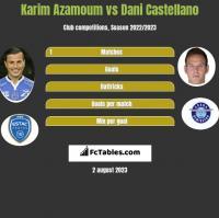 Karim Azamoum vs Dani Castellano h2h player stats