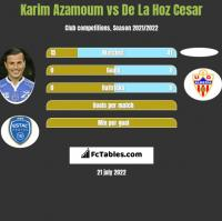 Karim Azamoum vs De La Hoz Cesar h2h player stats