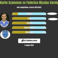 Karim Azamoum vs Federico Nicolas Varela h2h player stats
