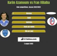 Karim Azamoum vs Fran Villalba h2h player stats