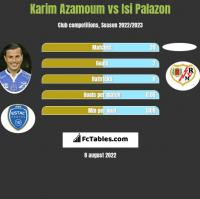 Karim Azamoum vs Isi Palazon h2h player stats