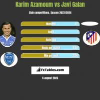 Karim Azamoum vs Javi Galan h2h player stats