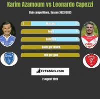 Karim Azamoum vs Leonardo Capezzi h2h player stats