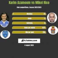 Karim Azamoum vs Mikel Rico h2h player stats