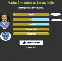 Karim Azamoum vs Carlos Julio h2h player stats