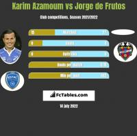 Karim Azamoum vs Jorge de Frutos h2h player stats