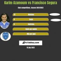 Karim Azamoum vs Francisco Segura h2h player stats