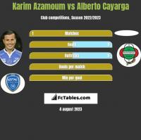 Karim Azamoum vs Alberto Cayarga h2h player stats