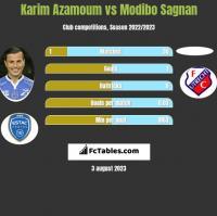 Karim Azamoum vs Modibo Sagnan h2h player stats