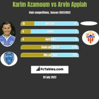 Karim Azamoum vs Arvin Appiah h2h player stats