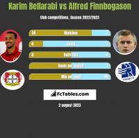Karim Bellarabi vs Alfred Finnbogason h2h player stats