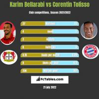 Karim Bellarabi vs Corentin Tolisso h2h player stats