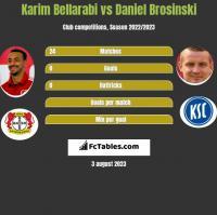 Karim Bellarabi vs Daniel Brosinski h2h player stats