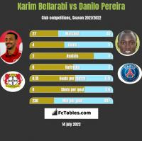 Karim Bellarabi vs Danilo Pereira h2h player stats