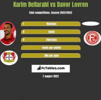 Karim Bellarabi vs Davor Lovren h2h player stats