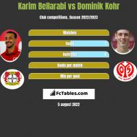 Karim Bellarabi vs Dominik Kohr h2h player stats