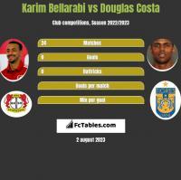 Karim Bellarabi vs Douglas Costa h2h player stats