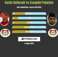 Karim Bellarabi vs Exequiel Palacios h2h player stats