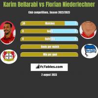 Karim Bellarabi vs Florian Niederlechner h2h player stats