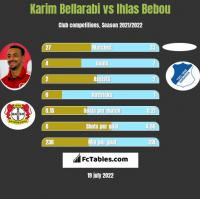 Karim Bellarabi vs Ihlas Bebou h2h player stats