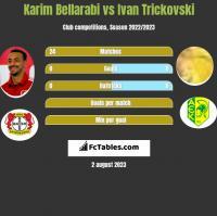 Karim Bellarabi vs Ivan Trickovski h2h player stats