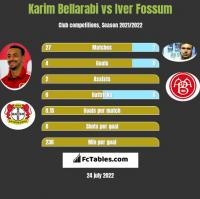 Karim Bellarabi vs Iver Fossum h2h player stats
