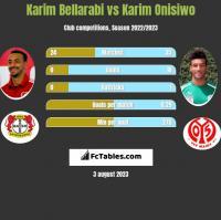 Karim Bellarabi vs Karim Onisiwo h2h player stats