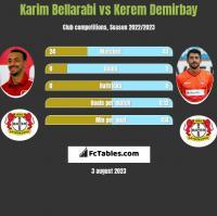Karim Bellarabi vs Kerem Demirbay h2h player stats