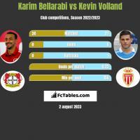Karim Bellarabi vs Kevin Volland h2h player stats