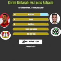 Karim Bellarabi vs Louis Schaub h2h player stats