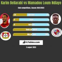 Karim Bellarabi vs Mamadou Loum Ndiaye h2h player stats